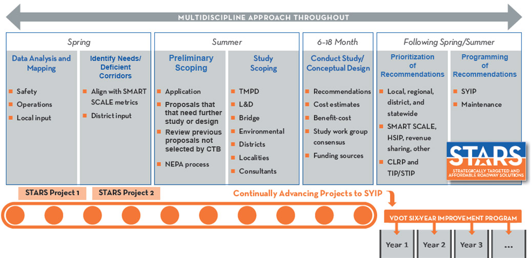Multidiscipline approach throughout